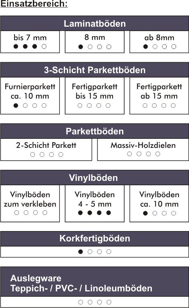 VinoSmart-einsatz