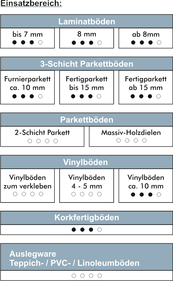 Korkplatten-einsatzbereich