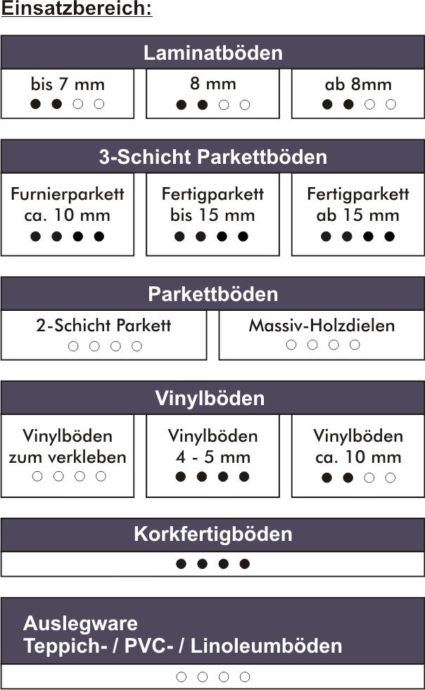 Vinolock-Einsatz