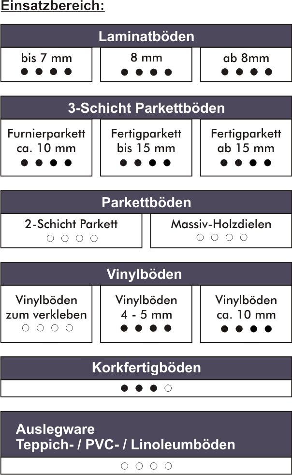 VinoBoard-einsatz