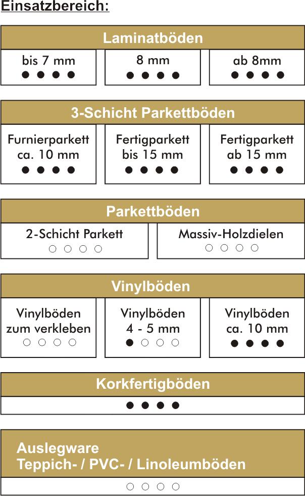 topSonic-Einsatz